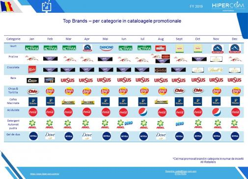 Top Brands in categorie