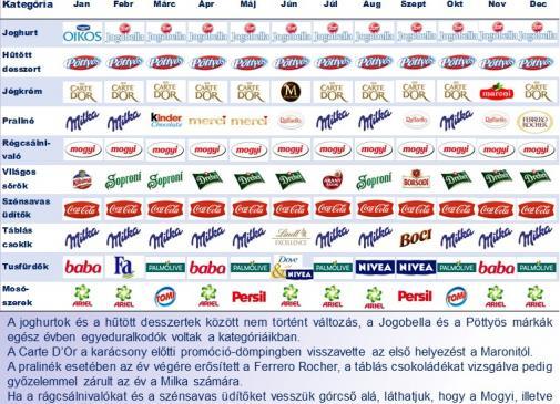 acb2dea463 Top márkák - hónapról hónapra / Blog / HiperCOM