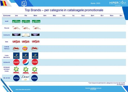 Top Brands in categorie Martie 2020